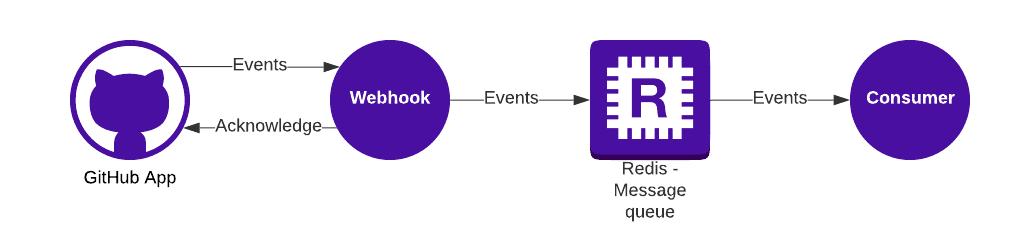 Data flow between GitHub - Webhook - Redis - Consumer