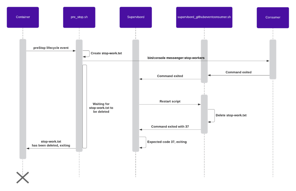 Graceful shutdown of GitHub Event consumer Sequence Diagram